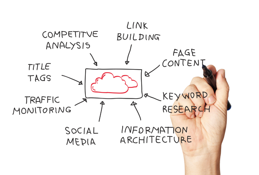 SEO Packages body page pic